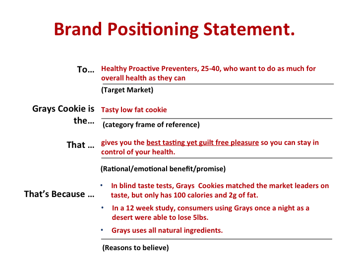 business plan brand positioning