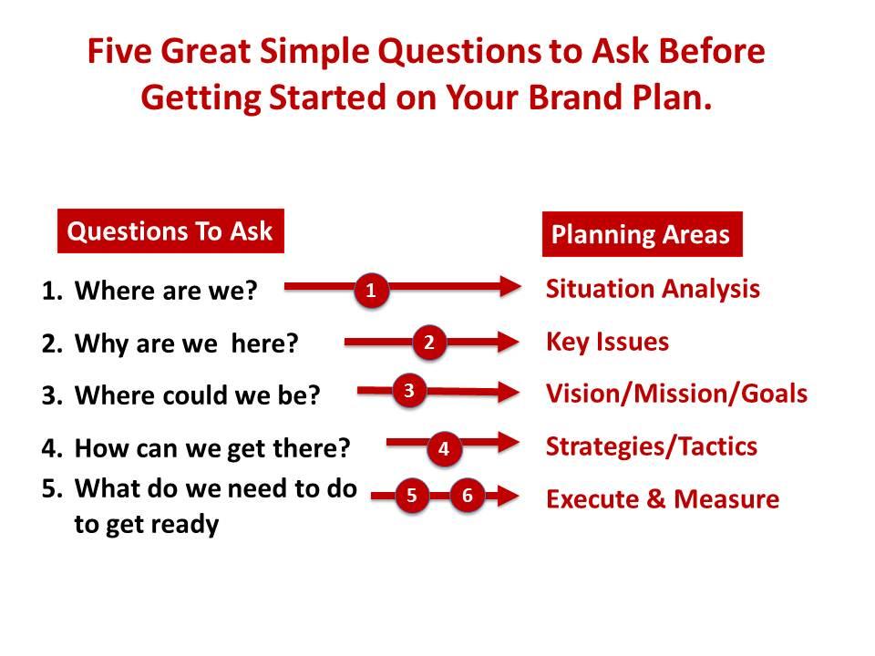 How to Write a Brand Plan | Branding & Marketing Strategy