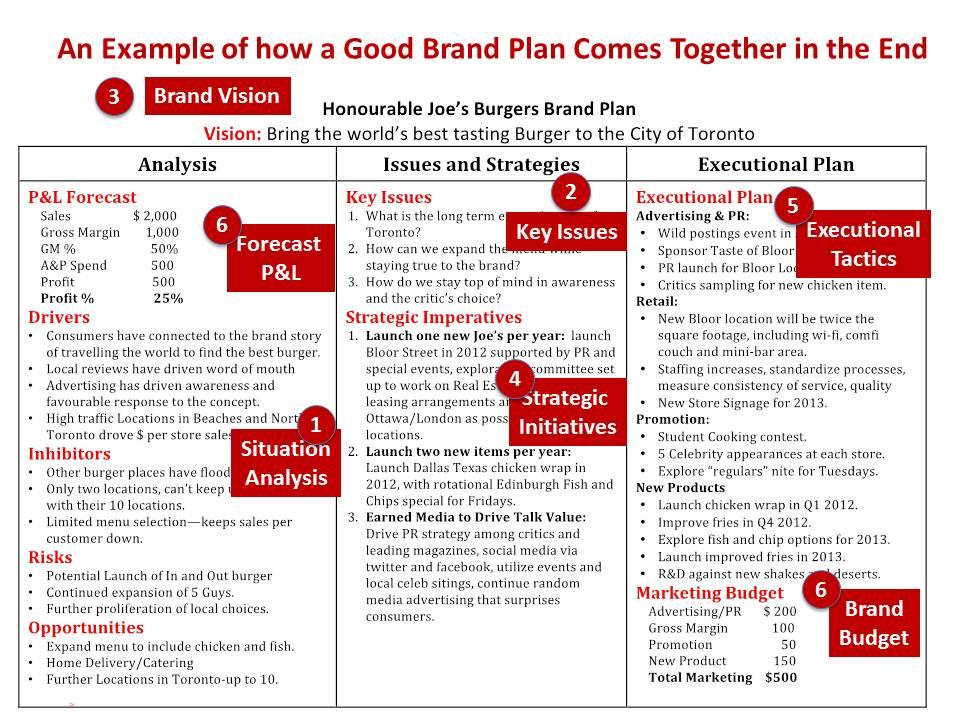 Plan 2.0