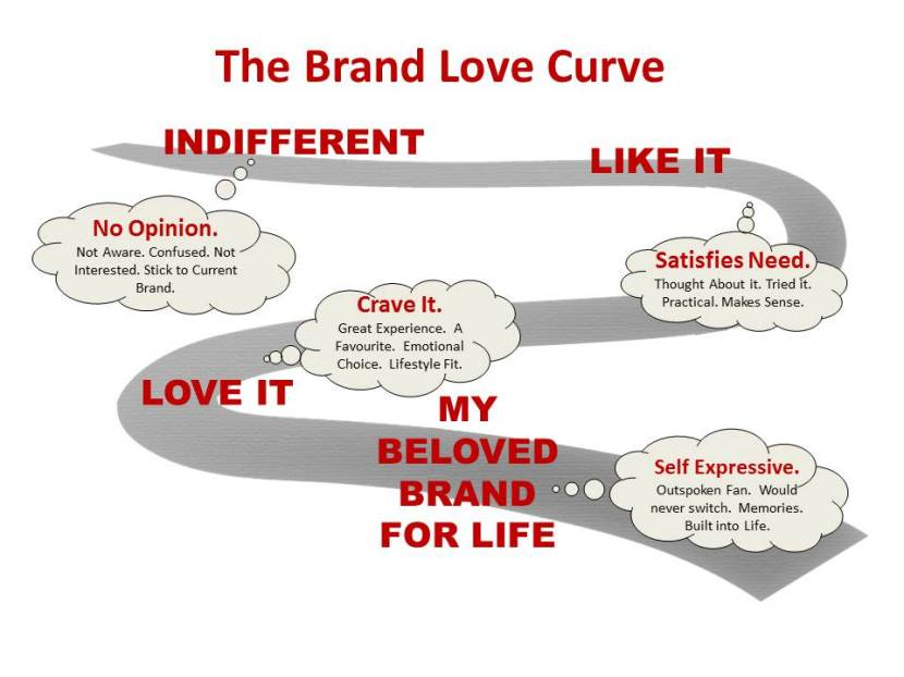 Love Curve Detailed
