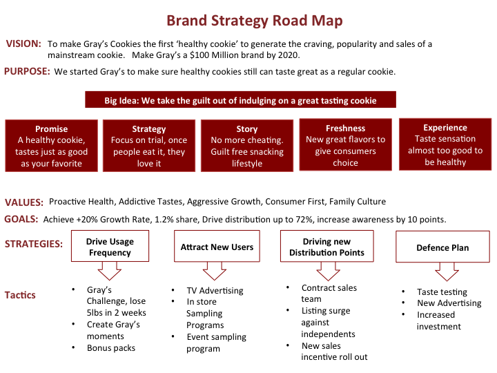 writing a brand strategy documentation