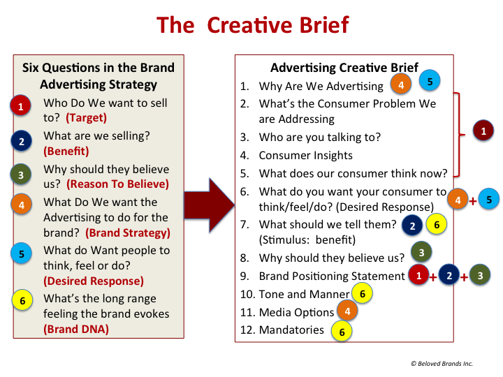 How to write a Creative Brief that will inspire smart, creative ads
